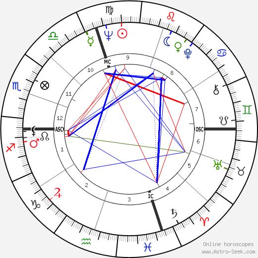 Peter Ueberroth birth chart, Peter Ueberroth astro natal horoscope, astrology