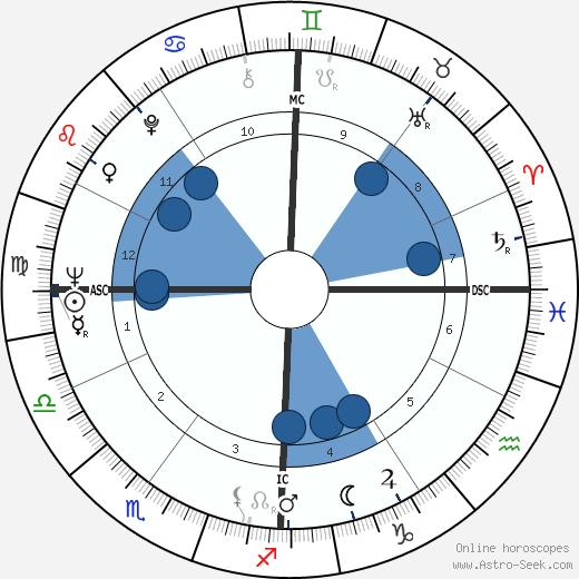Renzo Piano wikipedia, horoscope, astrology, instagram