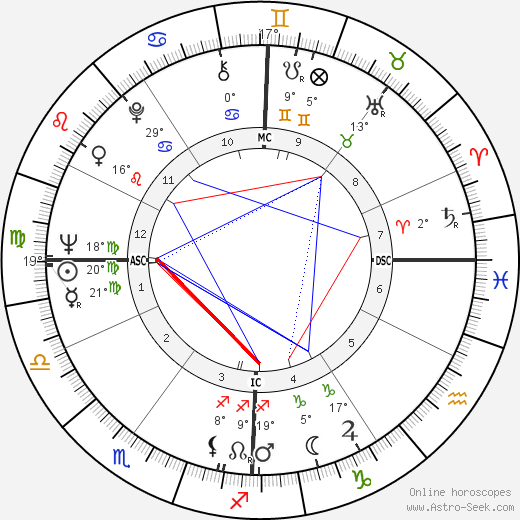 Renzo Piano birth chart, biography, wikipedia 2019, 2020