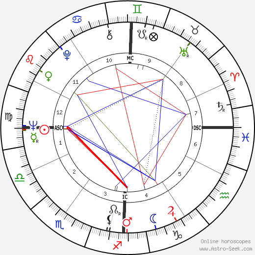 Renzo Piano astro natal birth chart, Renzo Piano horoscope, astrology
