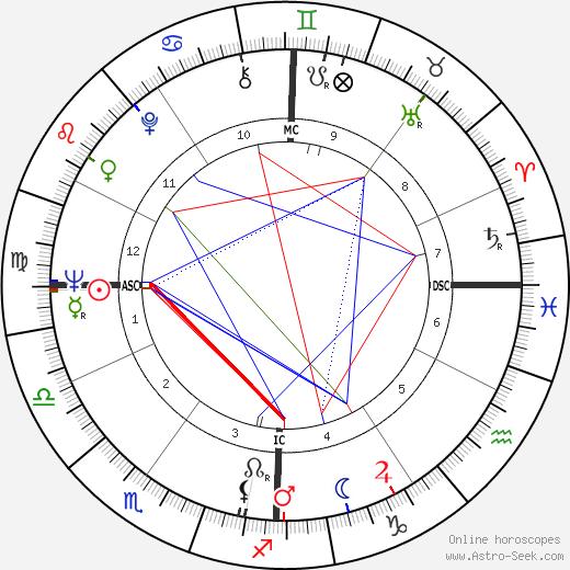 Renzo Piano tema natale, oroscopo, Renzo Piano oroscopi gratuiti, astrologia