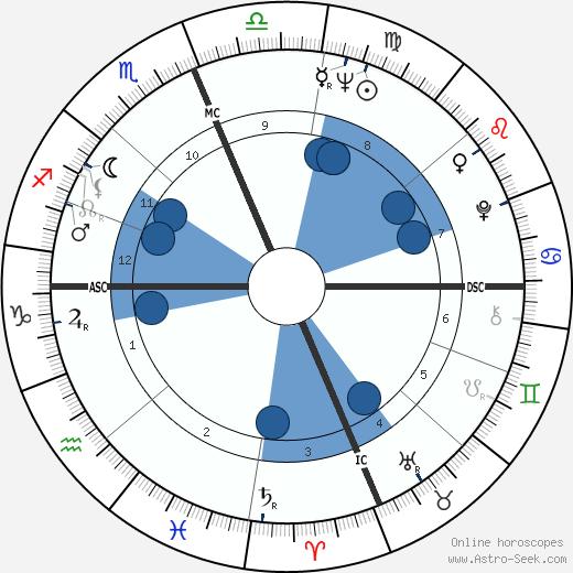 Robert L. Crippen wikipedia, horoscope, astrology, instagram