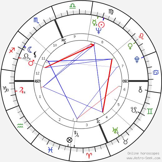 Robert L. Crippen tema natale, oroscopo, Robert L. Crippen oroscopi gratuiti, astrologia