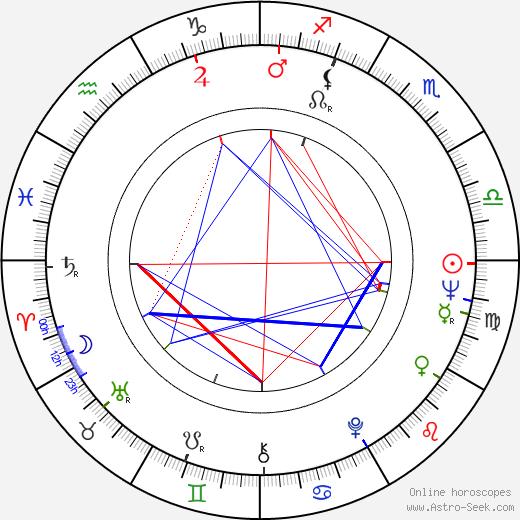 Teguh Karya astro natal birth chart, Teguh Karya horoscope, astrology