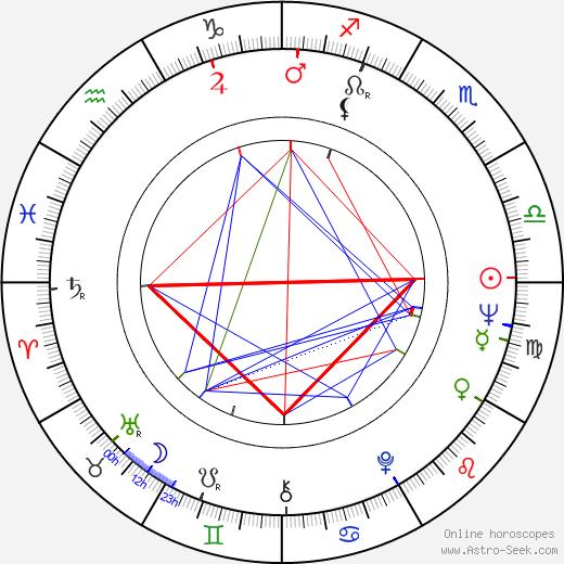 Voldemar Kuslap astro natal birth chart, Voldemar Kuslap horoscope, astrology