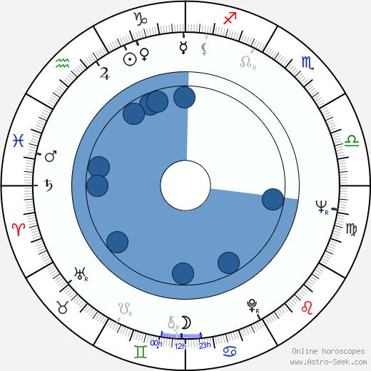 Adalberto Maria Merli Birth Chart Astro Horoscope Date Of Birth