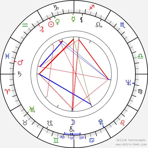 Adalberto Maria Merli день рождения гороскоп, Adalberto Maria Merli Натальная карта онлайн
