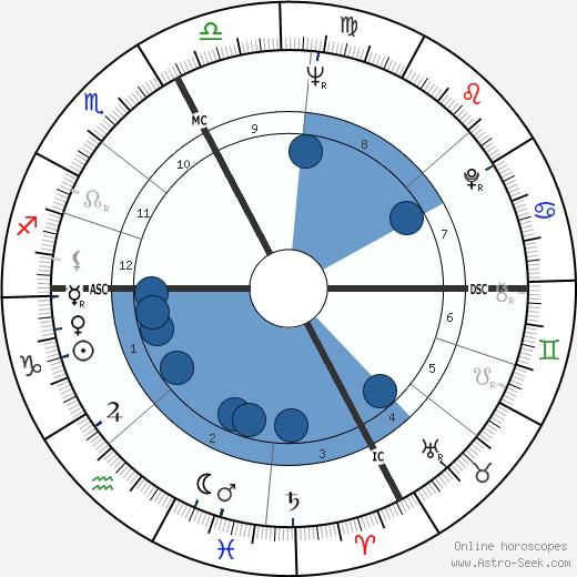 Adriano Celentano wikipedia, horoscope, astrology, instagram