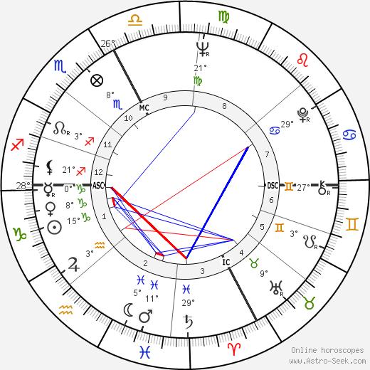 Adriano Celentano birth chart, biography, wikipedia 2020, 2021