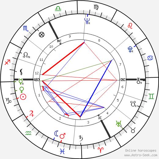 Adriano Celentano astro natal birth chart, Adriano Celentano horoscope, astrology