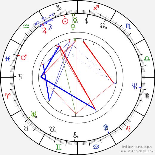Aleksandr Lazarev tema natale, oroscopo, Aleksandr Lazarev oroscopi gratuiti, astrologia
