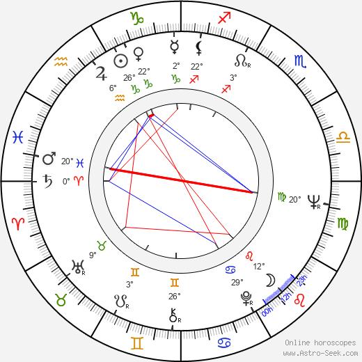 Aleqsandre Rekhviashvili birth chart, biography, wikipedia 2019, 2020