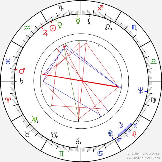 Aleqsandre Rekhviashvili astro natal birth chart, Aleqsandre Rekhviashvili horoscope, astrology
