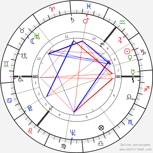 Arthur Scargill tema natale, oroscopo, Arthur Scargill oroscopi gratuiti, astrologia