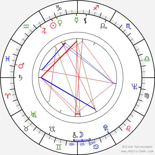 Baby Sandy birth chart, Baby Sandy astro natal horoscope, astrology