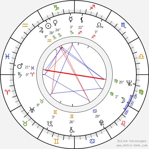 Basil Hoffman birth chart, biography, wikipedia 2018, 2019
