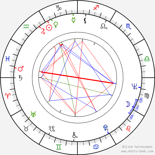 Basil Hoffman astro natal birth chart, Basil Hoffman horoscope, astrology