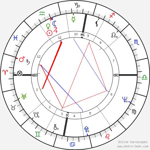 Beatrix, Queen of Netherlands astro natal birth chart, Beatrix, Queen of Netherlands horoscope, astrology