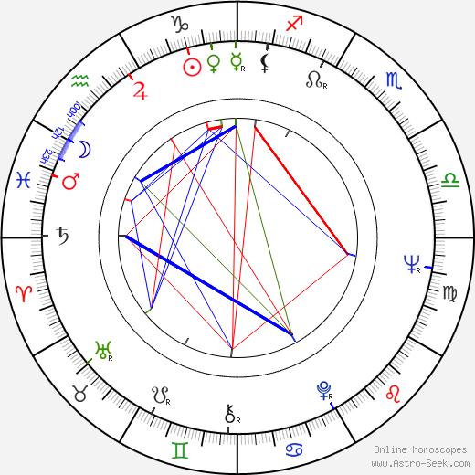Bela Lugosi Jr. день рождения гороскоп, Bela Lugosi Jr. Натальная карта онлайн
