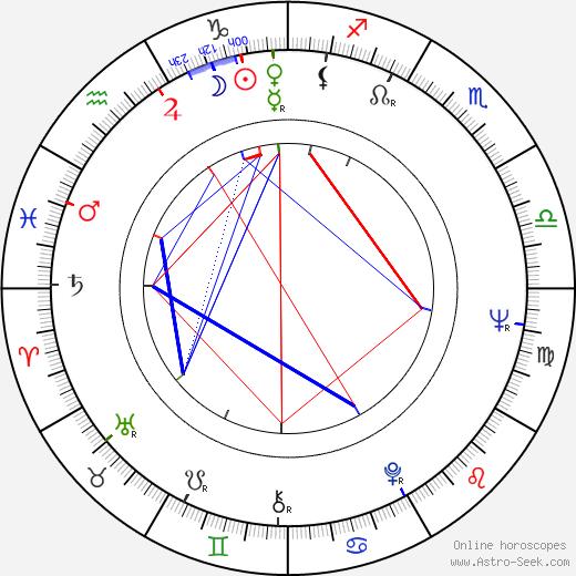 Bohumil Němeček tema natale, oroscopo, Bohumil Němeček oroscopi gratuiti, astrologia