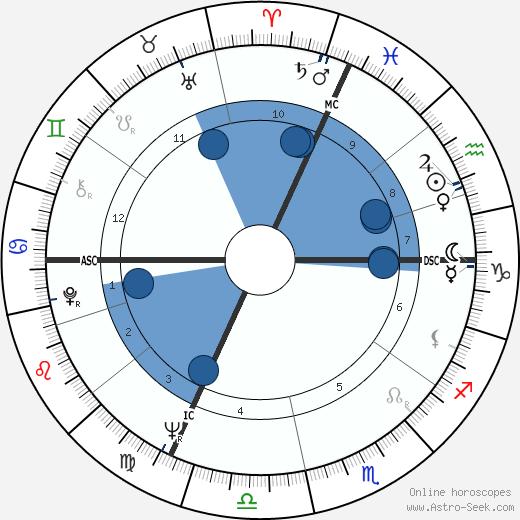Claude Helene wikipedia, horoscope, astrology, instagram