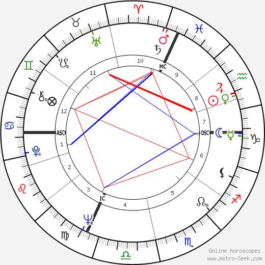 Claude Helene день рождения гороскоп, Claude Helene Натальная карта онлайн