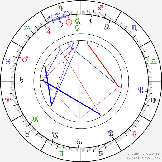 David Bailey birth chart, David Bailey astro natal horoscope, astrology