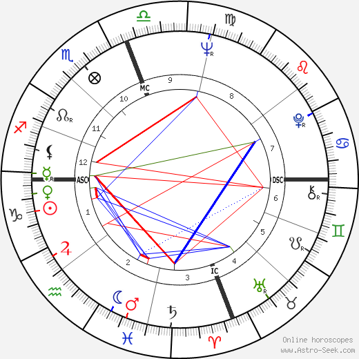 Horoscope semaine 18 janvier
