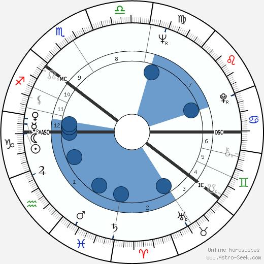 Erkki Lähde wikipedia, horoscope, astrology, instagram