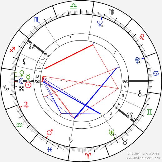Erkki Lähde birth chart, Erkki Lähde astro natal horoscope, astrology