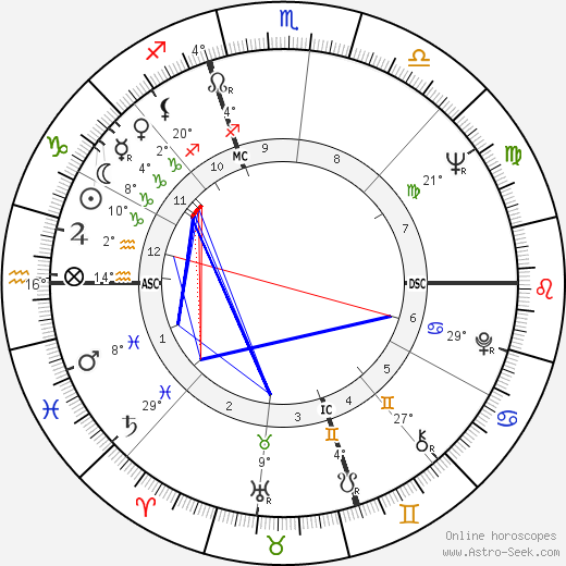 Frank Langella birth chart, biography, wikipedia 2018, 2019