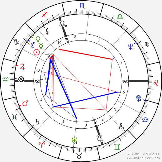 Frank Langella astro natal birth chart, Frank Langella horoscope, astrology