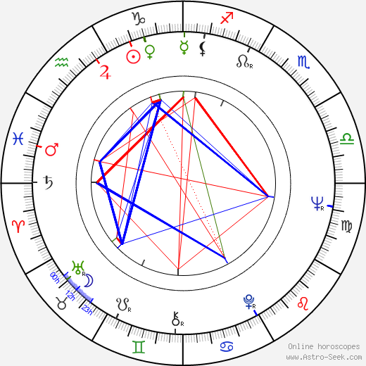 Gavin Millar birth chart, Gavin Millar astro natal horoscope, astrology