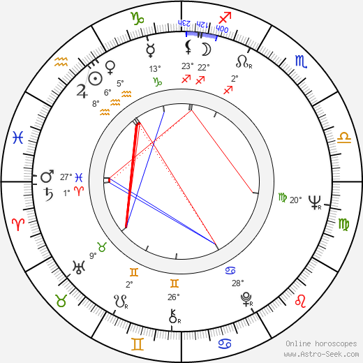 Gejza Kendy birth chart, biography, wikipedia 2018, 2019