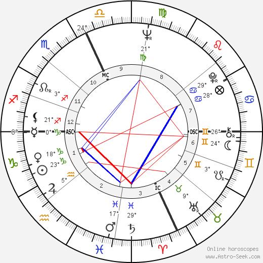 Giorgia Moll birth chart, biography, wikipedia 2020, 2021
