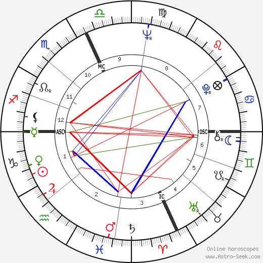 Giorgia Moll birth chart, Giorgia Moll astro natal horoscope, astrology