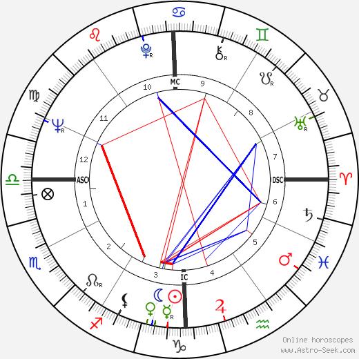 Gus Trikonis astro natal birth chart, Gus Trikonis horoscope, astrology