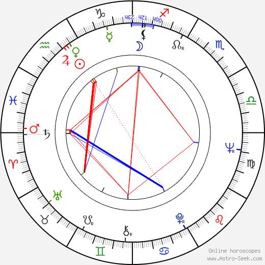 Harry Hurwitz astro natal birth chart, Harry Hurwitz horoscope, astrology