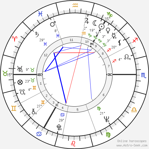 Ian Brady birth chart, biography, wikipedia 2019, 2020