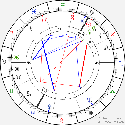 Ian Brady birth chart, Ian Brady astro natal horoscope, astrology