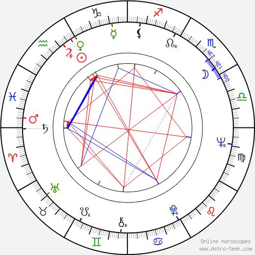 Ivan Nagy день рождения гороскоп, Ivan Nagy Натальная карта онлайн