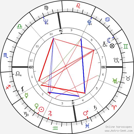 Jack Jones день рождения гороскоп, Jack Jones Натальная карта онлайн
