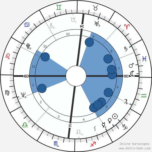 James Edwin Otto wikipedia, horoscope, astrology, instagram