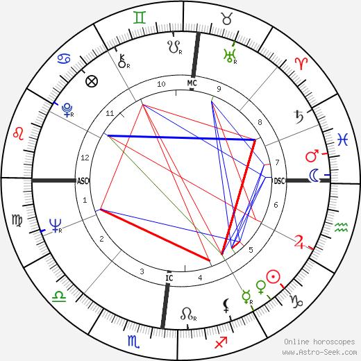 James Edwin Otto tema natale, oroscopo, James Edwin Otto oroscopi gratuiti, astrologia