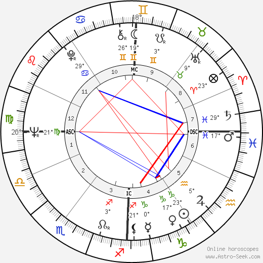Jean Cabut birth chart, biography, wikipedia 2019, 2020
