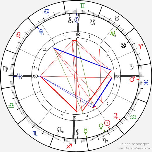 Jean Cabut birth chart, Jean Cabut astro natal horoscope, astrology