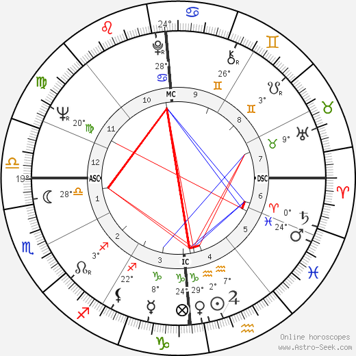 Jean Taillandier birth chart, biography, wikipedia 2019, 2020