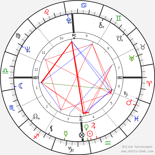 Jean Taillandier astro natal birth chart, Jean Taillandier horoscope, astrology