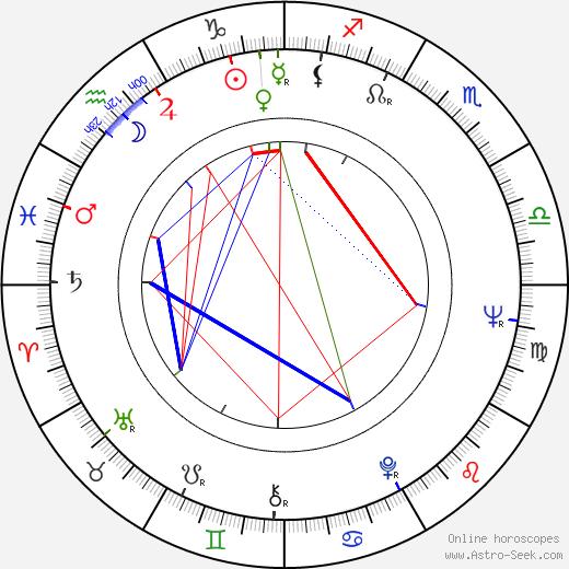 Jim Norton birth chart, Jim Norton astro natal horoscope, astrology