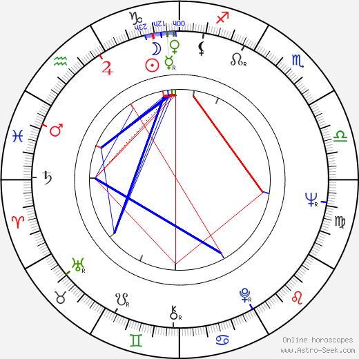 Józef Skwark birth chart, Józef Skwark astro natal horoscope, astrology